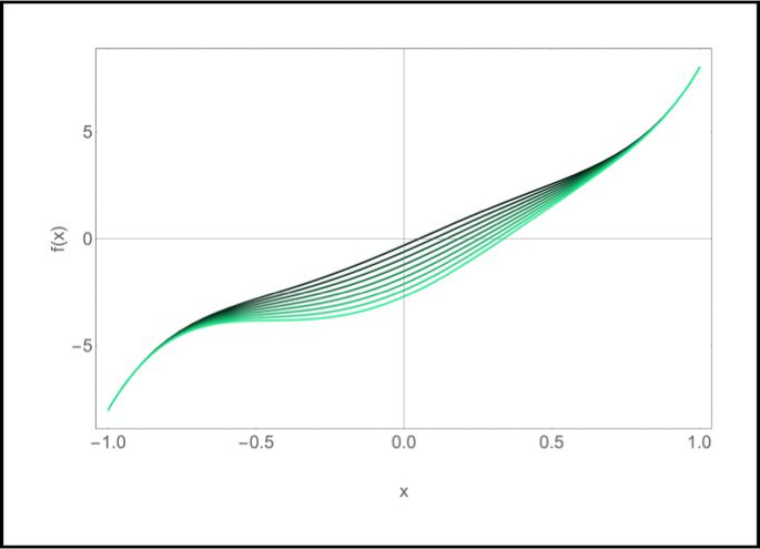 Solution to Sextic Polynomial with Two Real Roots