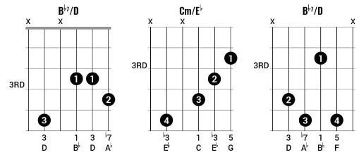 What does the chord notation X/Y (