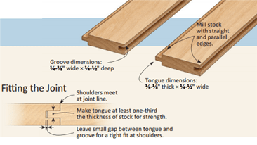 Tongue And Groove Flooring Dimensions