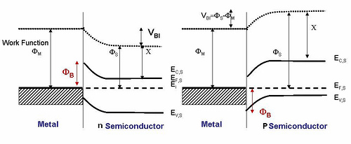 The band diagram of a p-n and metal semiconductor