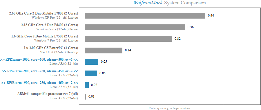 Benchmarking Mathematica performance on the Raspberry Pi