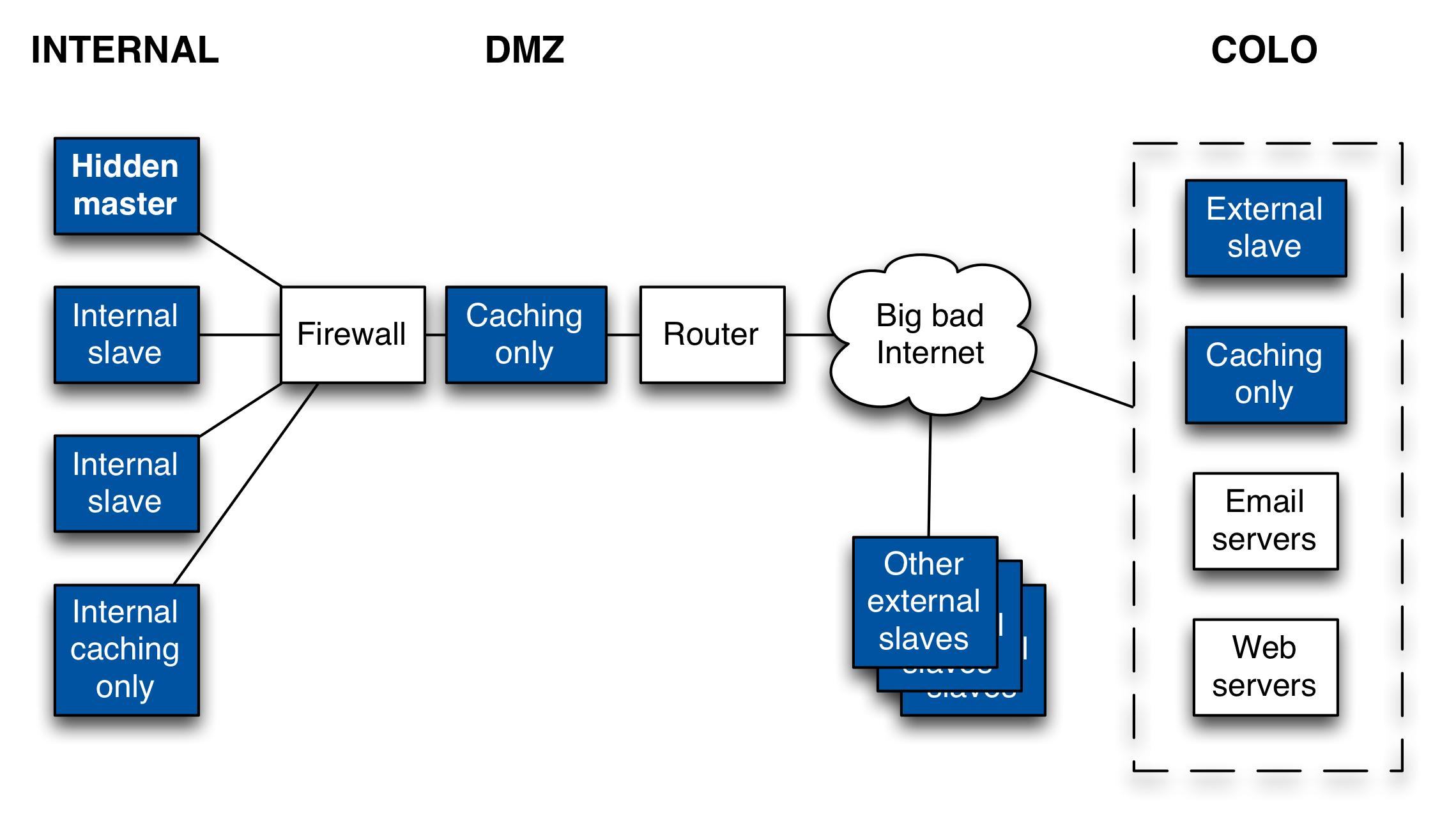 dmz architecture diagram titan gooseneck trailer wiring domain name system dns sanity check