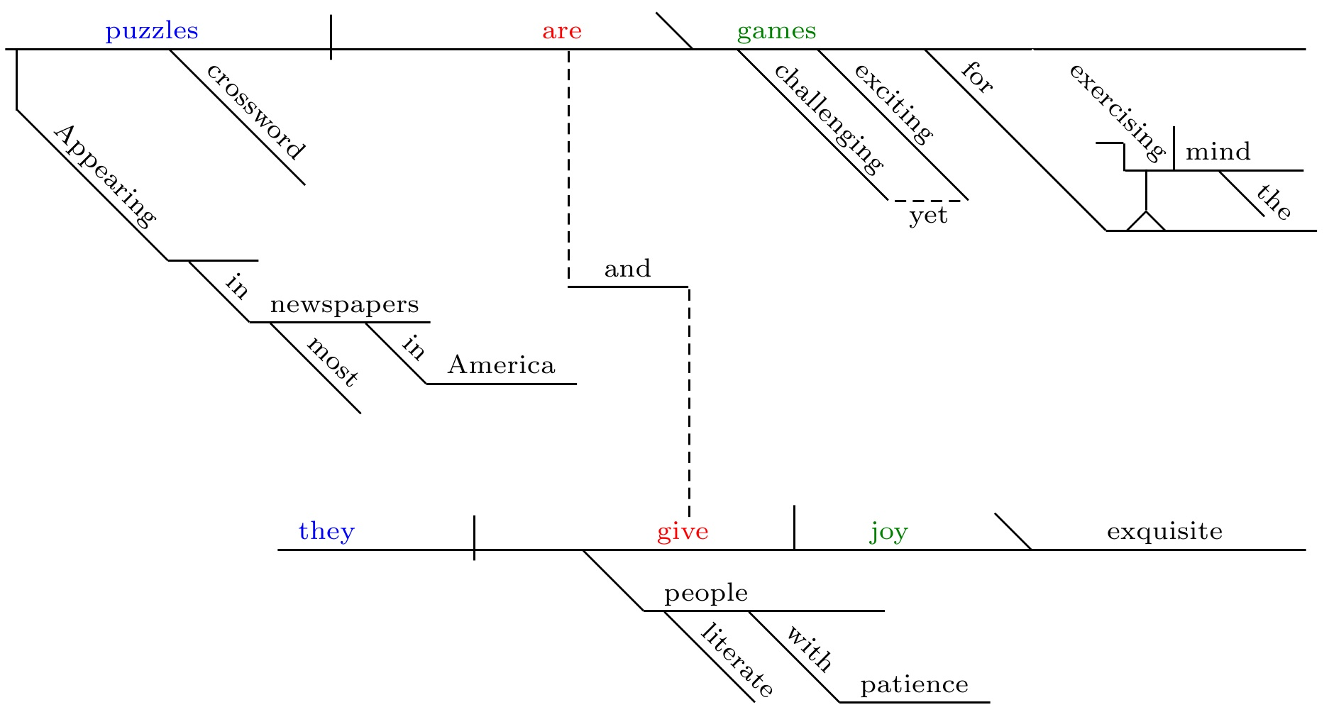 diagramming sentences with conjunctions 2007 club car precedent wiring diagram compound complex