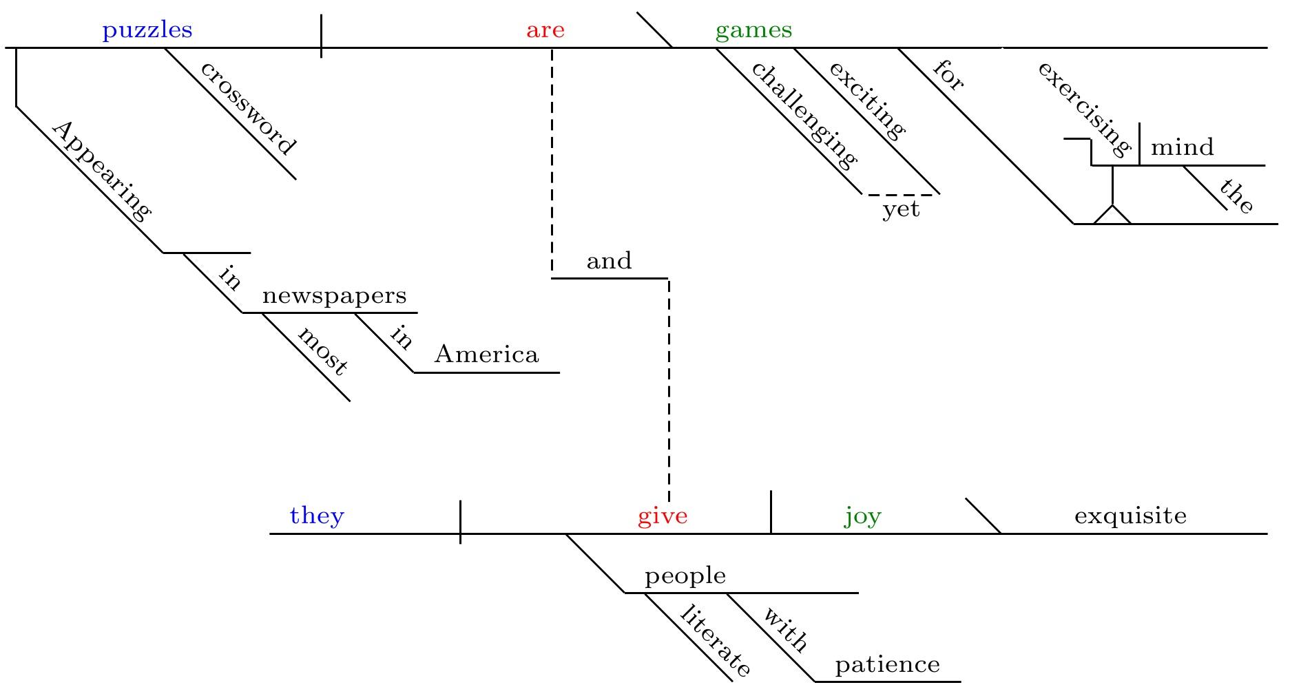 how to diagram a complex sentence tao 110 atv wiring diagramming compound sentences