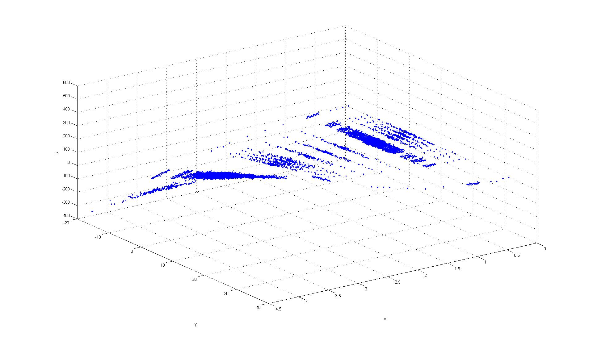 Dealing with Overplotting and missing data of a 3-D