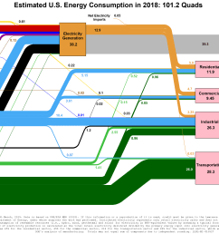replicate the doe energy flow chart  [ 3249 x 1911 Pixel ]