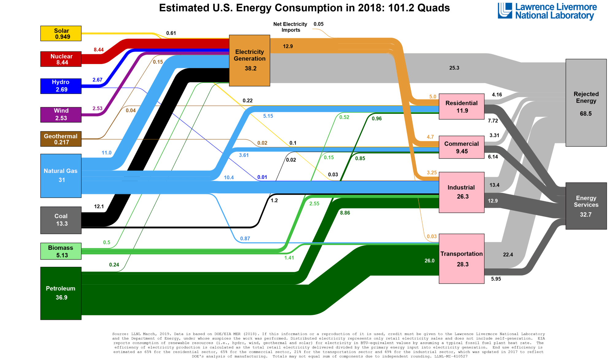 hight resolution of replicate the doe energy flow chart