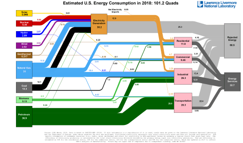 small resolution of replicate the doe energy flow chart