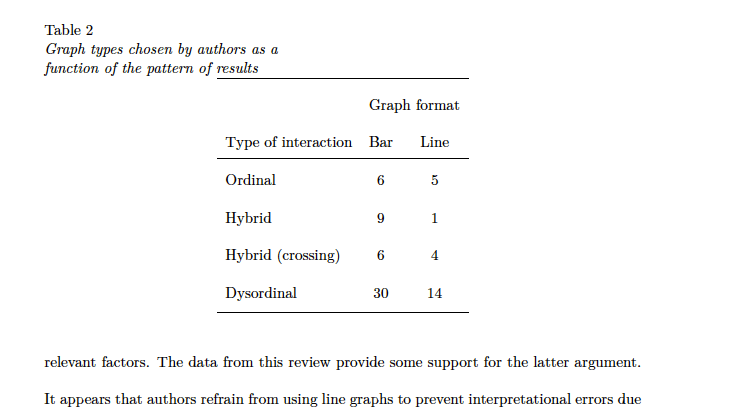 Horizontal Alignment Centering Tables In Document Class Apa6 TeX