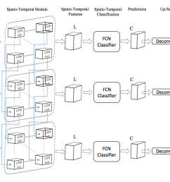 the connection between fcn and spatio temporal module is the relevant part of the diagram [ 1386 x 836 Pixel ]