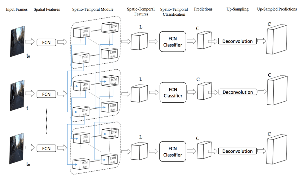 medium resolution of the connection between fcn and spatio temporal module is the relevant part of the diagram