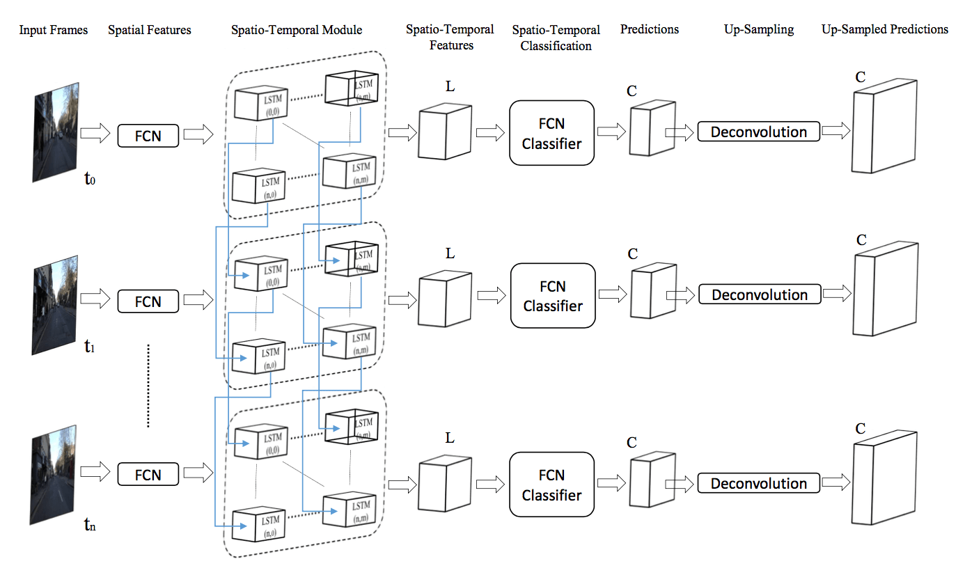 hight resolution of the connection between fcn and spatio temporal module is the relevant part of the diagram