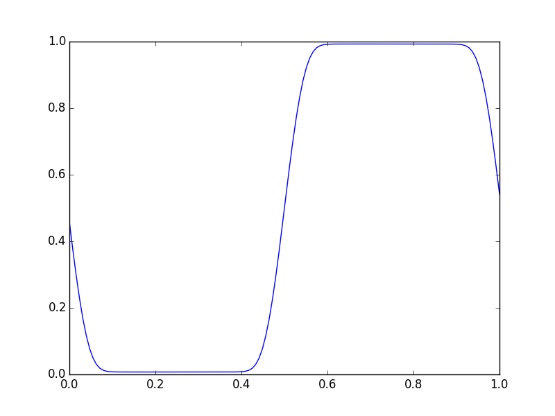 Concentration distribution in a phase separated mixture