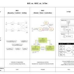 Mvc Struts Architecture Diagram Sim Card Reader Circuit Model View Controller Kcchao