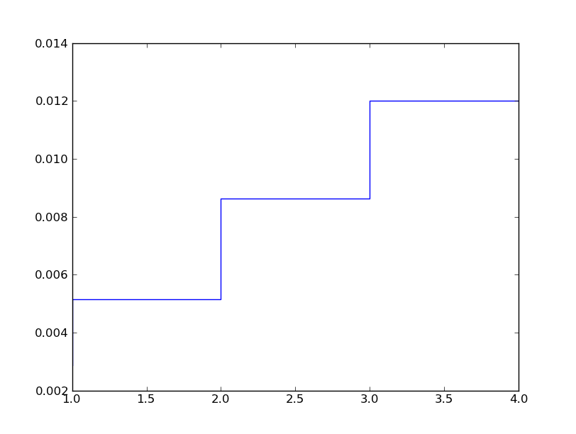 How do I plot a step function with Matplotlib in Python
