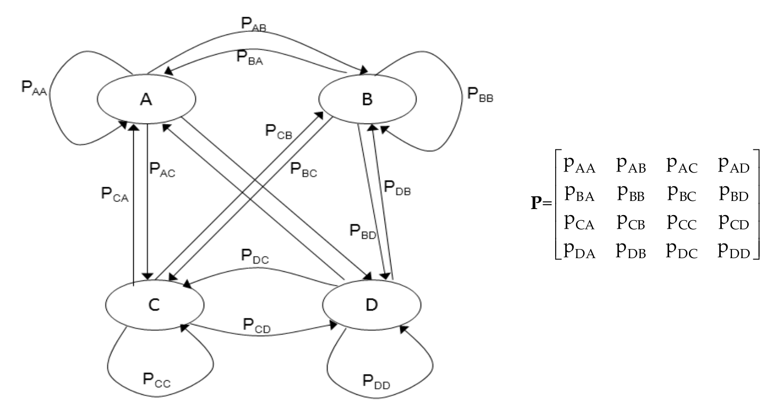 How To Draw State Diagram For First Order Markov Chain For