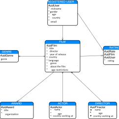 Er Diagram Movie List 6 2 Glow Plug Controller Model Good Design How To Express Myself Stack Overflow Enter Image Description Here