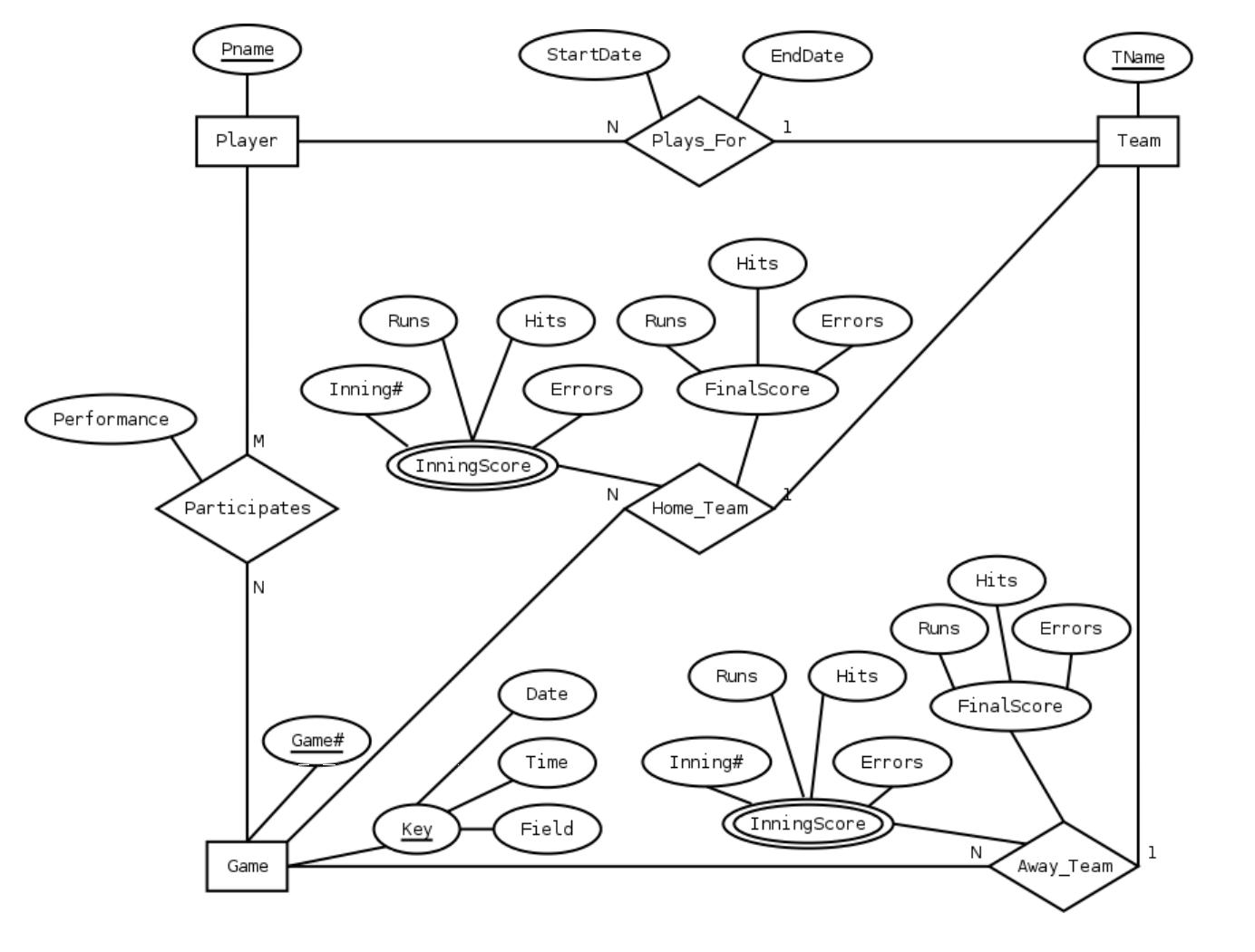 airport er diagram 24v trailer socket wiring uk mysql in erd modeling does a relation map to database