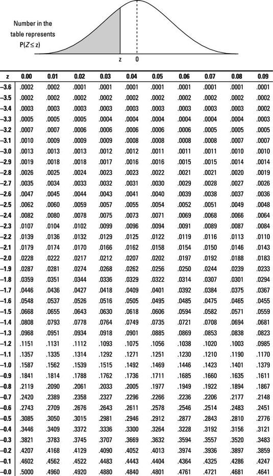 Tabel Z Score : tabel, score, Change, Value, Table, (Z-Table, Normal, Distribution), Stack, Overflow