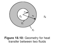 thermodynamics - Why do people use the outer area of the ...