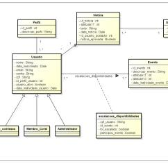 How To Make A Uml Diagram Java Ford Focus Mk1 Wiring Any Modifications I Should Do On This Class
