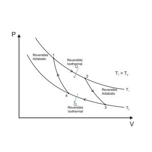 thermodynamics  Does a reversible heat engine exchanging heat with an ideal gas that does a