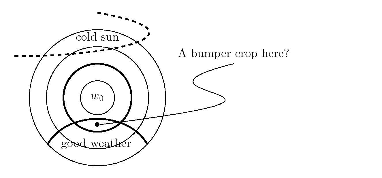 TikZ diagram: concentric circles and 'freehand' curves