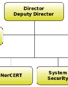 For   enter image description here also creating organizational chart structure using css and jquery stack rh stackoverflow