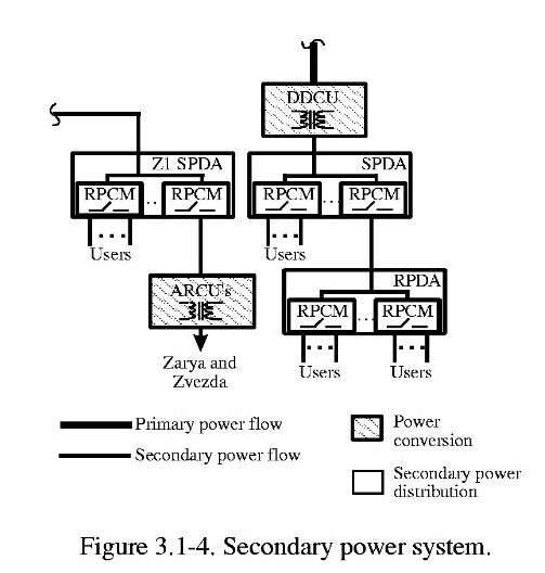 How does electrical safety system work on ISS?