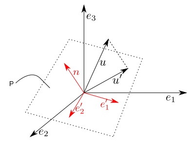 2d coordinates of projection
