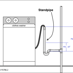 State Diagram For Washing Machine Crutchfield Wiring Diagrams Subwoofers Plumbing Minimum Drop On Washer Drain Home