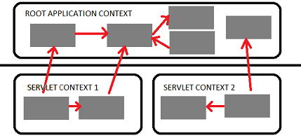What Is The Difference Between ApplicationContext And