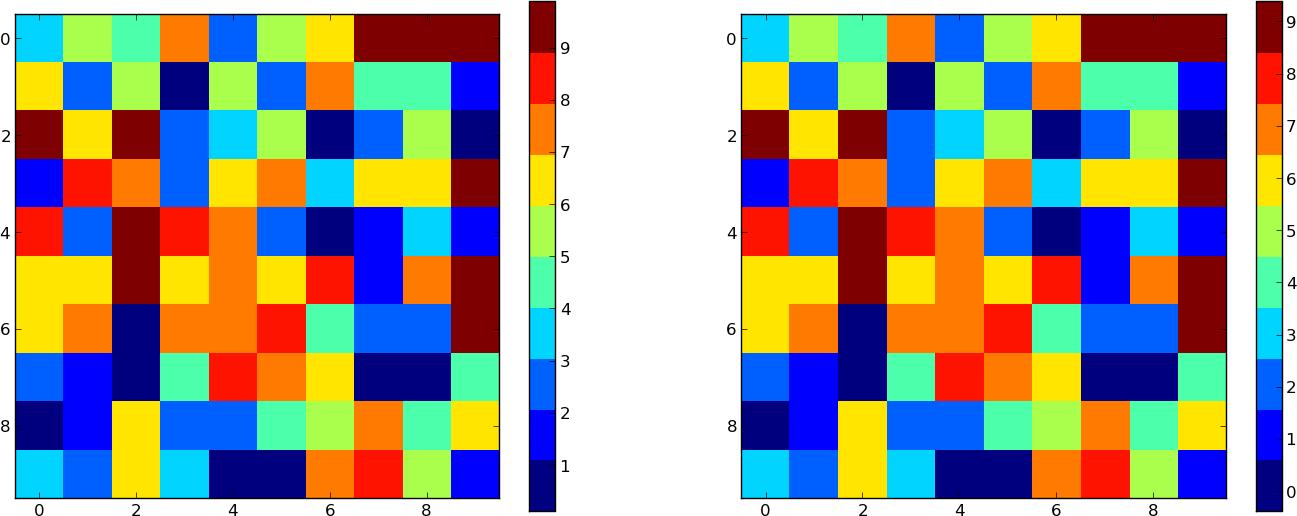 Python Correcting Matplotlib Colorbar Ticks Stack Overflow