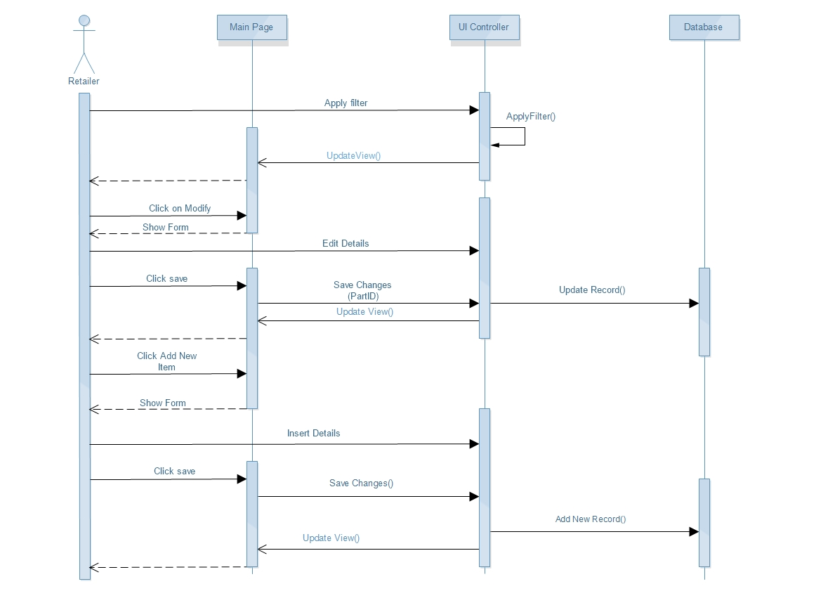 sequence diagram questions and answers how to a sentence worksheet modeling uml duplicate methods stack