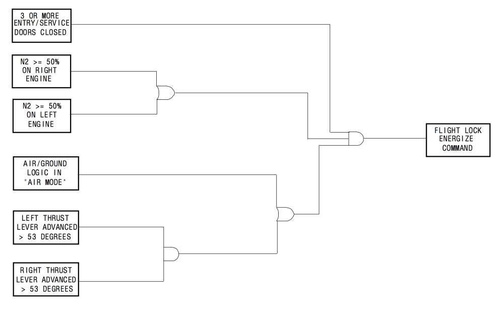 medium resolution of door lock logic diagram