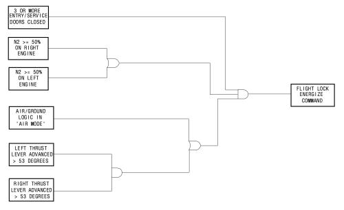 small resolution of door lock logic diagram