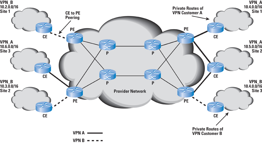 MPLS Routing How Are Packets Routed In The Interior Network