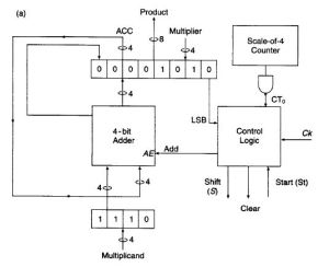 multiplier  Verilog : Combining sequential logic with binational logic  Electrical