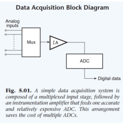 Analog Data Acquisition System Block Diagram Ford Mondeo Mk2 Wiring Differential What Is The Need For Amplifier Stage In A Below Typical Enter Image Description Here