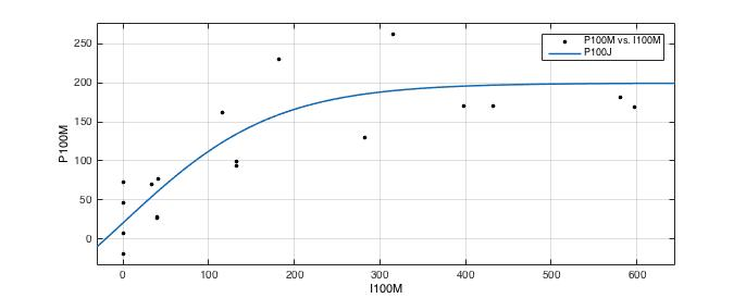 Generated code from matlab curve fitting tool doesn't