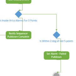 Visio Activity Diagram Fetal Pig With Labels Bad Connector Shapes In Uml Stack Overflow Connectors