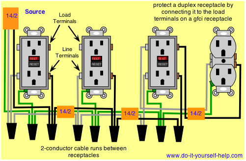can i add a standard receptacle on a gfci circuit  home