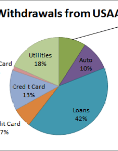 My messed up graph also excel consolidating category axis in pie chart super user rh superuser