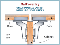 cabinetry - What is the difference between full overlay ...
