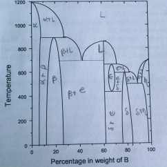 Phase Diagram About Notes Back Of Heart With Labels How To Determine The Phases In A Complex