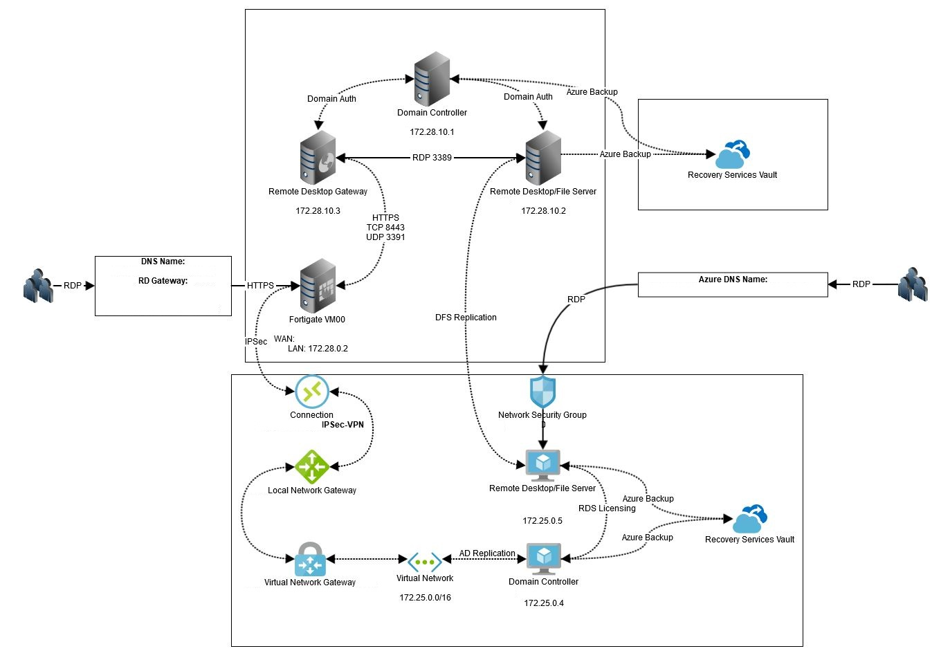 site to vpn diagram johnson outboard dealers brisbane replication replicate on premises hyper v vm