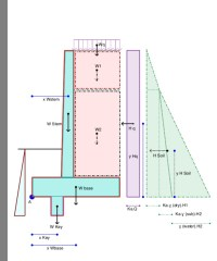 geotechnical engineering - Retaining Wall: Saturated Soil ...