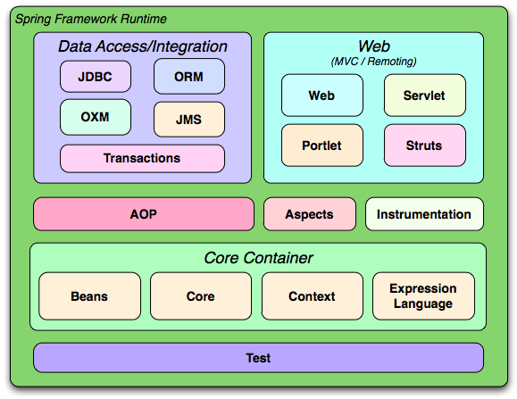 mvc struts architecture diagram 2007 pontiac g6 radio wiring why do we always put hibernate spring and strut in one app stack modules overview