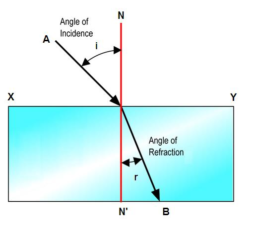 Refraction Physics