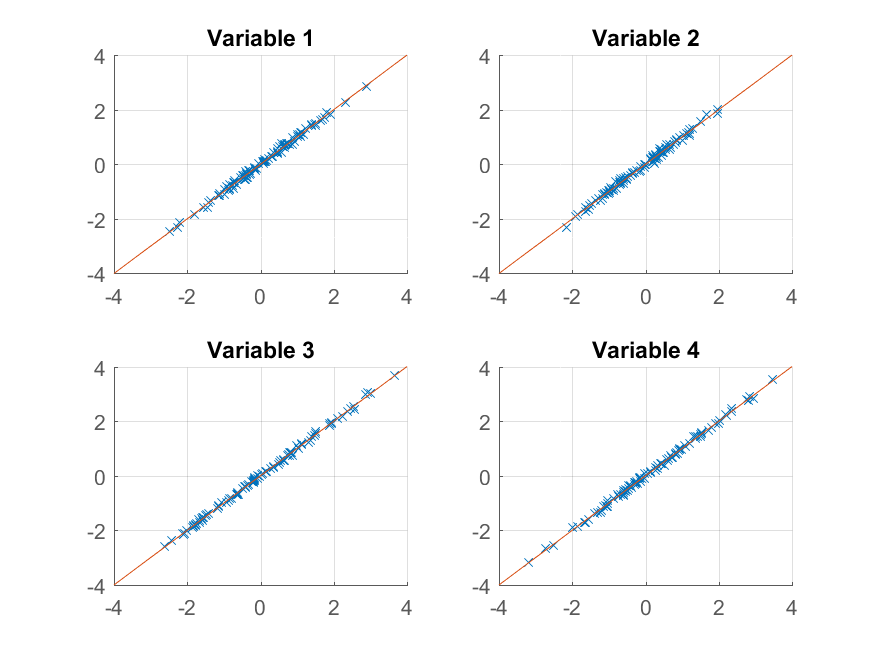 Matlab - PCA analysis and reconstruction of multi dimensional data - Stack Overflow